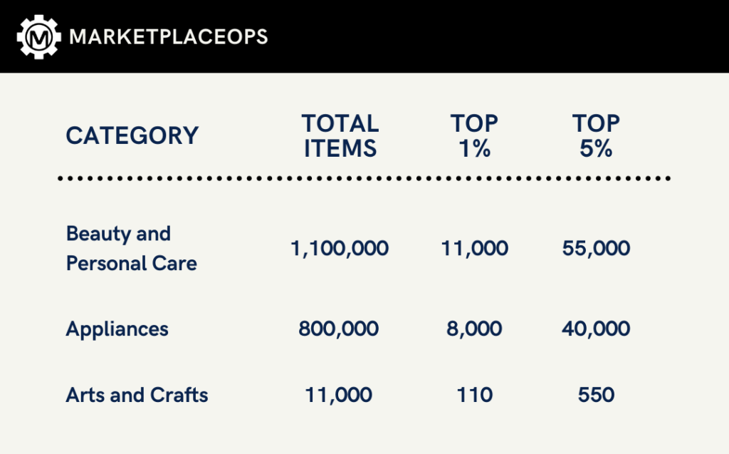 Marketplaceops, product category, beauty and personal care, applicances, arts and crafts
