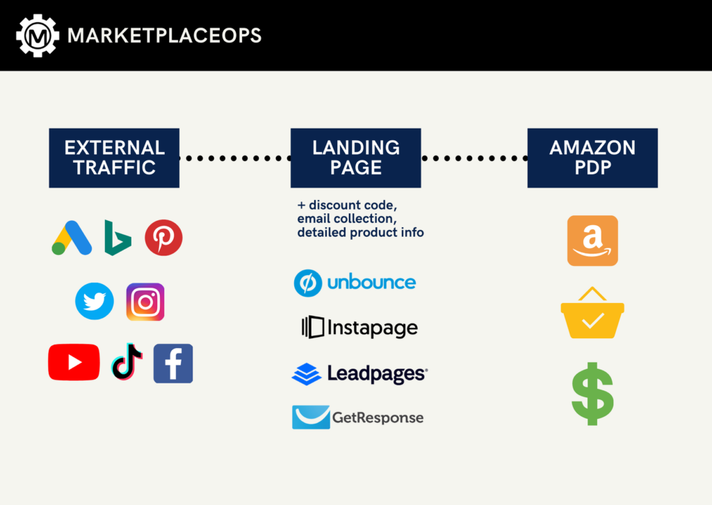 Example sales funnel for driving external traffic