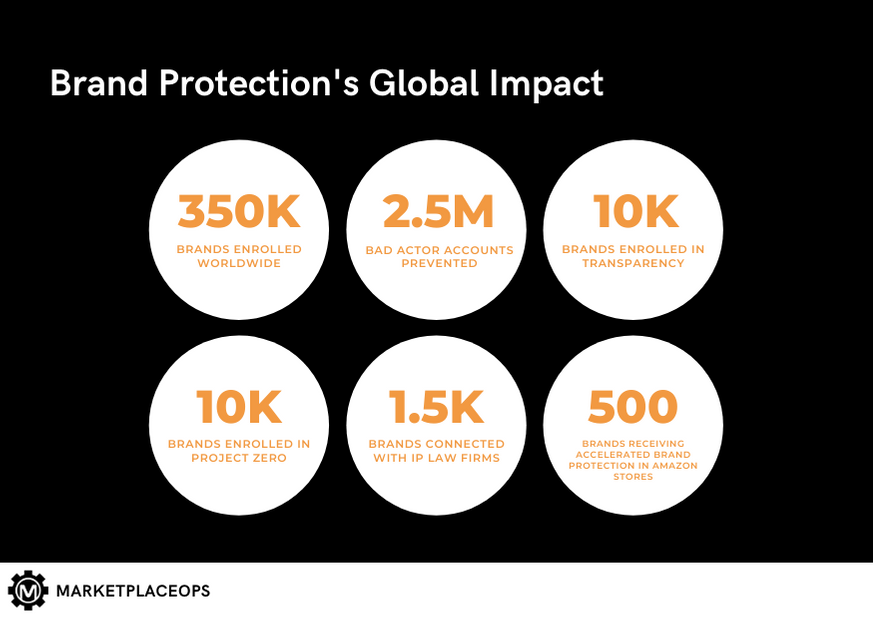 Amazon Brand Protection's Global Impact on CPG Brands
